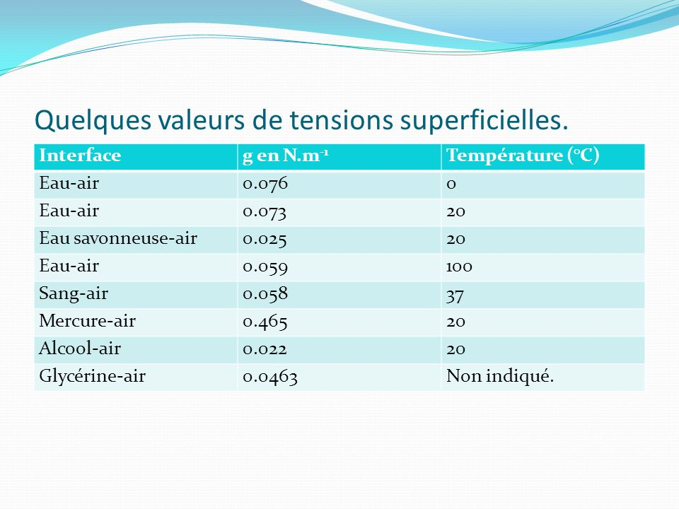 Quelques valeurs de tensions superficielles.