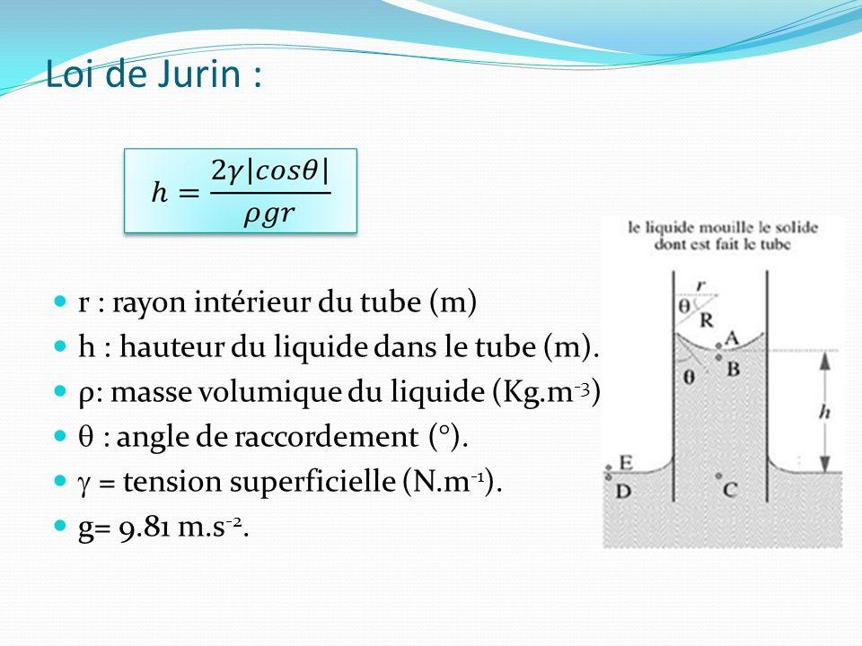 Loi de Jurin : r : rayon intérieur du tube (m)