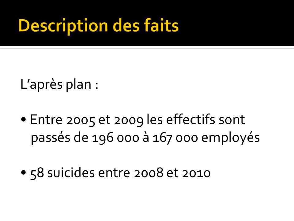 Description des faits L'après plan : • Entre 2005 et 2009 les effectifs sont passés de 196 000 à 167 000 employés • 58 suicides entre 2008 et 2010