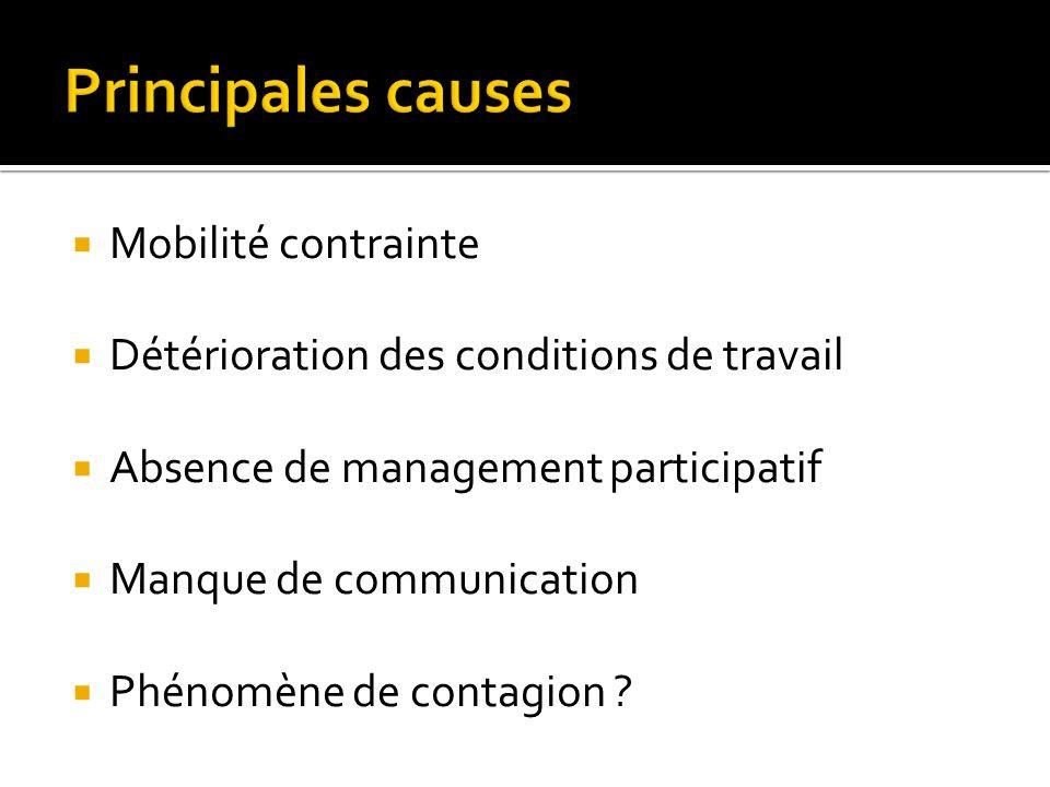 Principales causes Mobilité contrainte