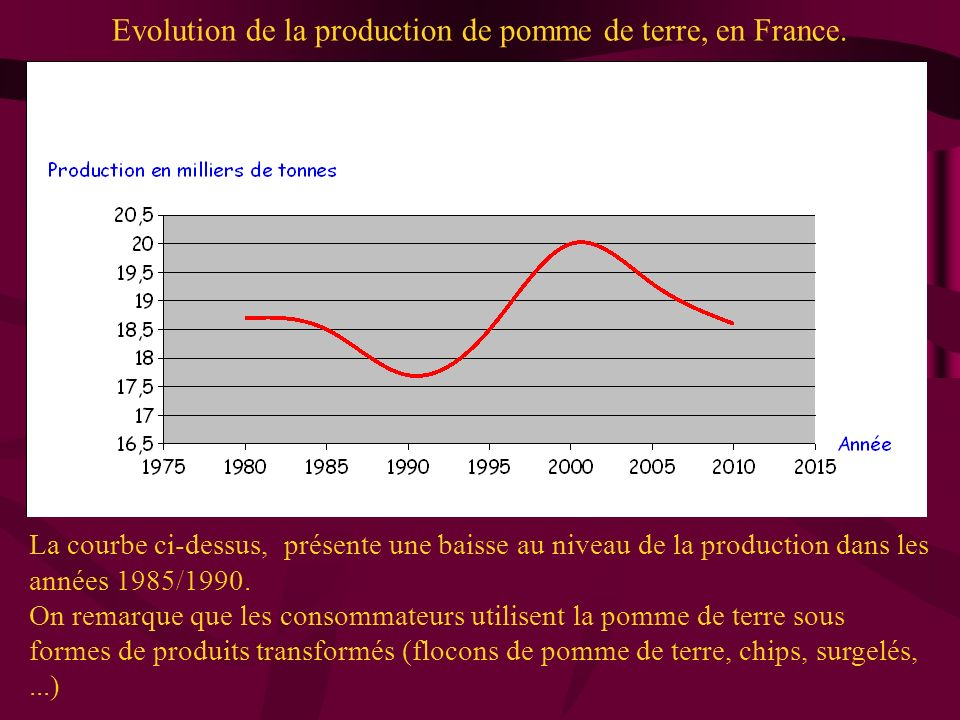 Evolution de la production de pomme de terre, en France.