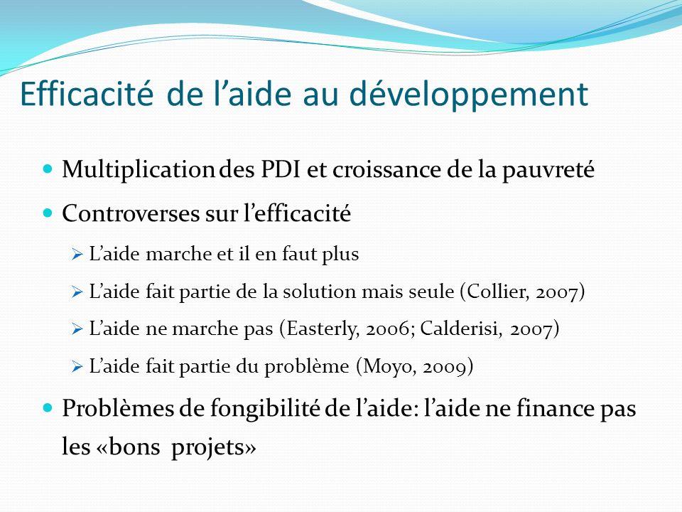 Efficacité de l'aide au développement