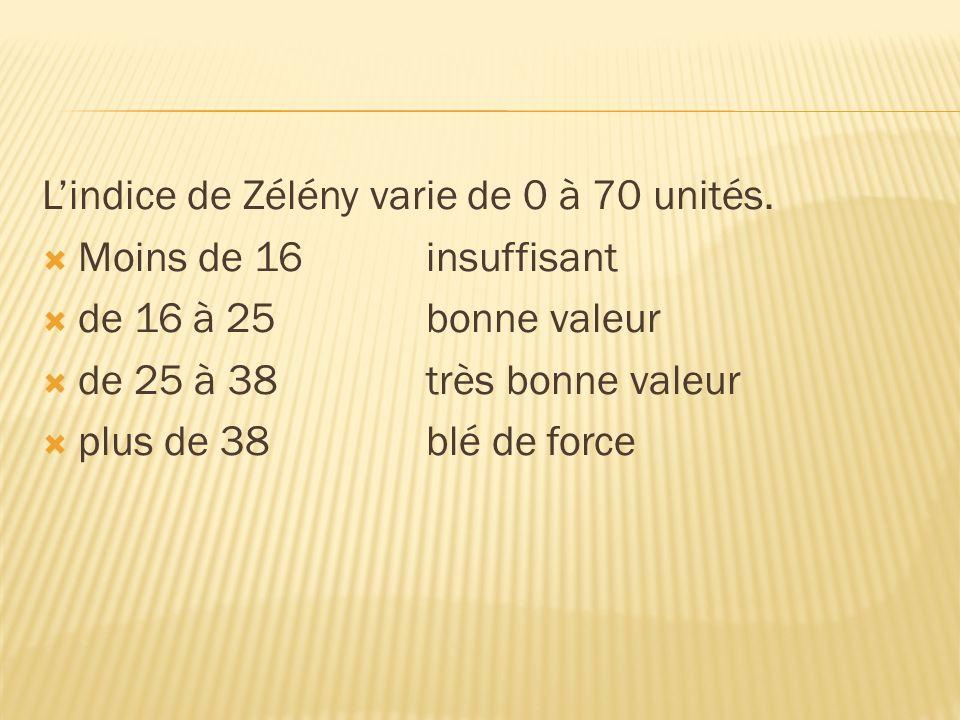 L'indice de Zélény varie de 0 à 70 unités.
