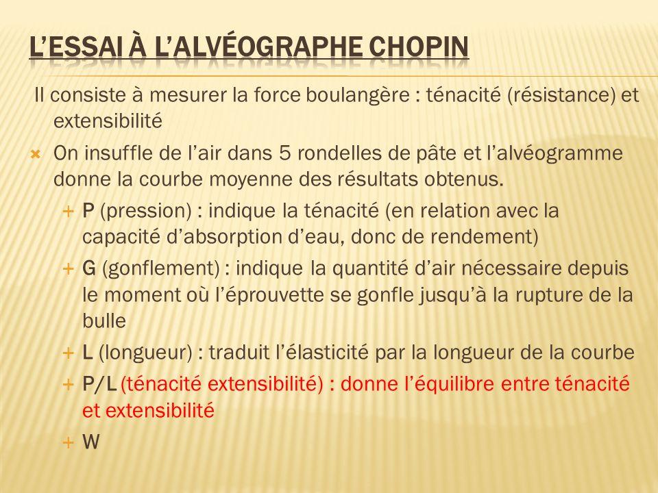 L'essai à l'alvéographe Chopin