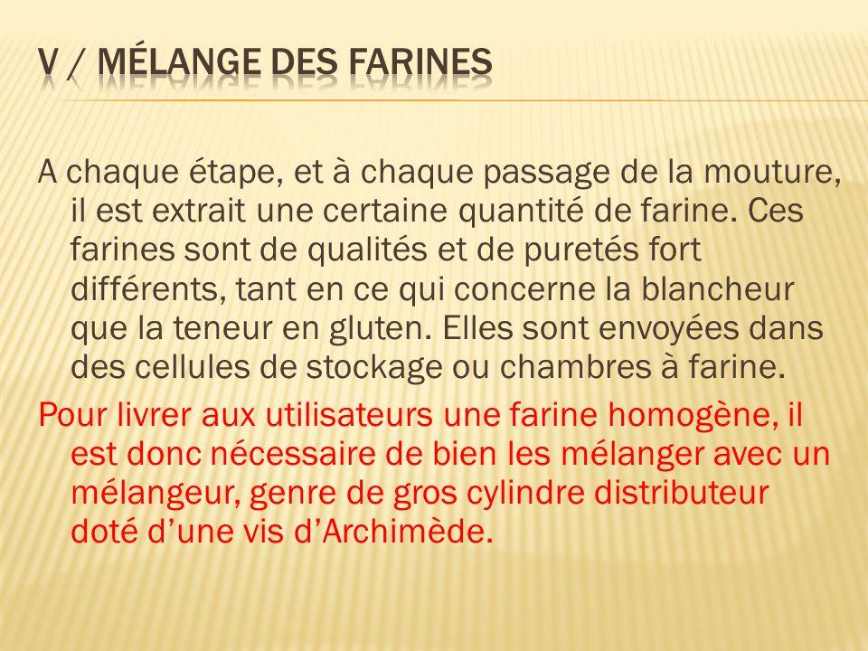 V / Mélange des farines