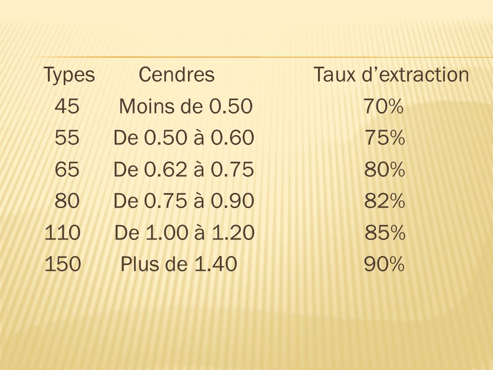 Types Cendres Taux d'extraction