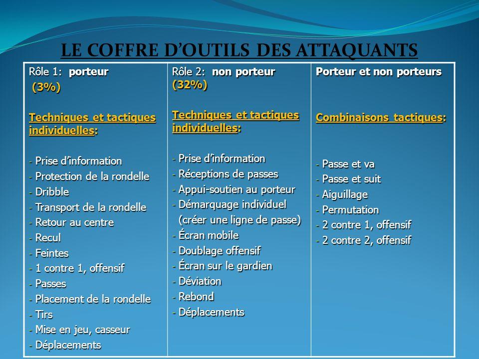 LE COFFRE D'OUTILS DES ATTAQUANTS