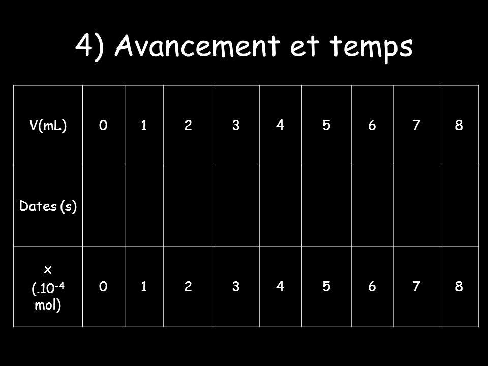 4) Avancement et temps V(mL) 1 2 3 4 5 6 7 8 Dates (s) x (.10-4 mol)