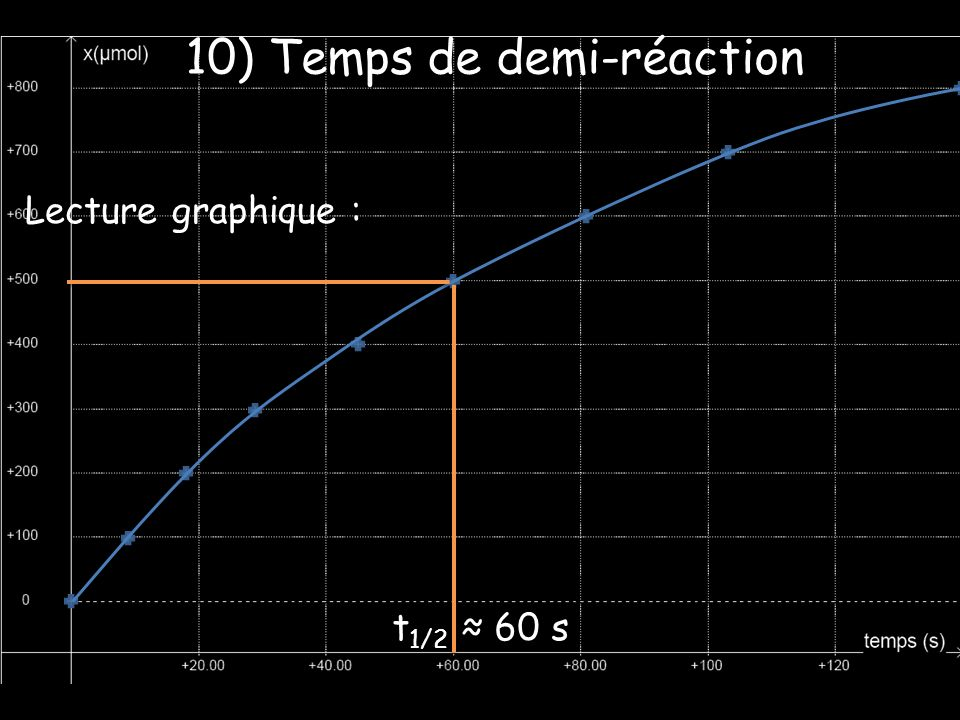 10) Temps de demi-réaction