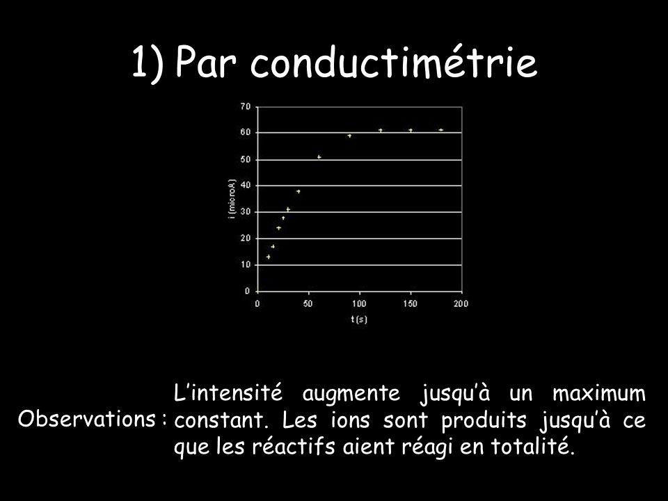 1) Par conductimétrie L'intensité augmente jusqu'à un maximum constant. Les ions sont produits jusqu'à ce que les réactifs aient réagi en totalité.