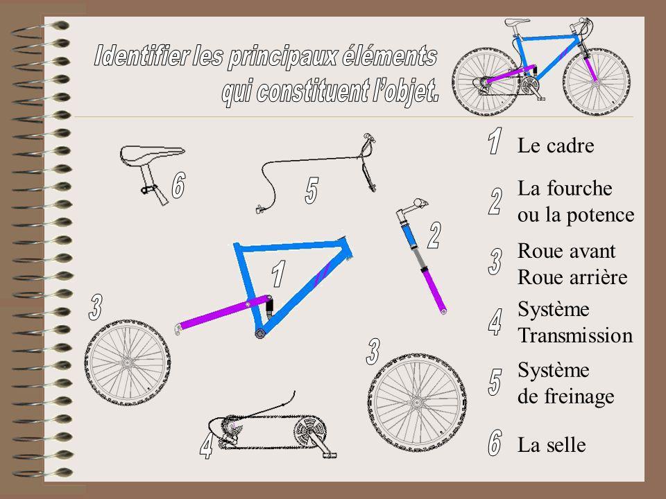 Identifier les principaux éléments qui constituent l'objet.