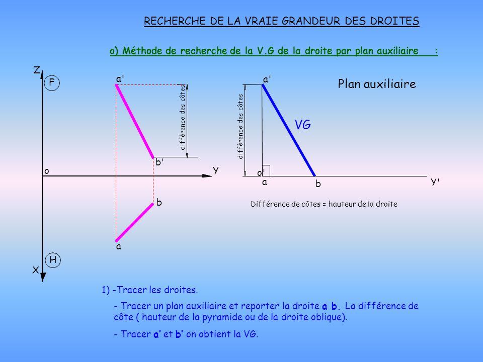 o) Méthode de recherche de la V.G de la droite par plan auxiliaire :