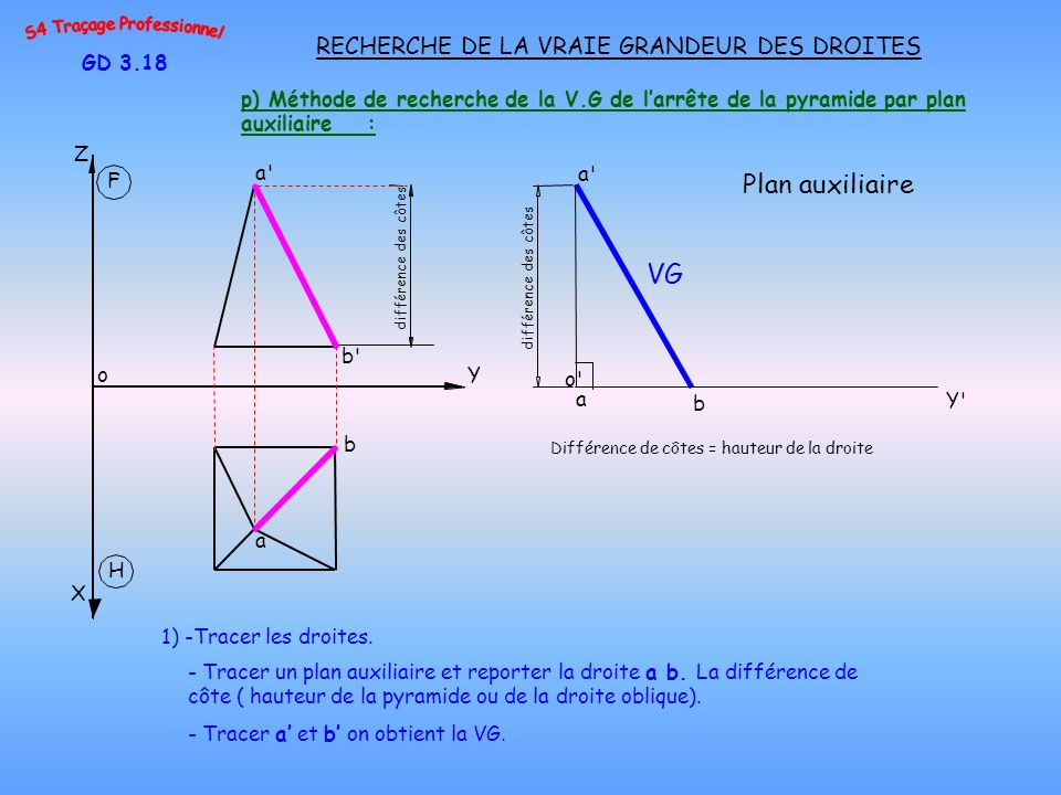 VG Plan auxiliaire RECHERCHE DE LA VRAIE GRANDEUR DES DROITES GD 3.18