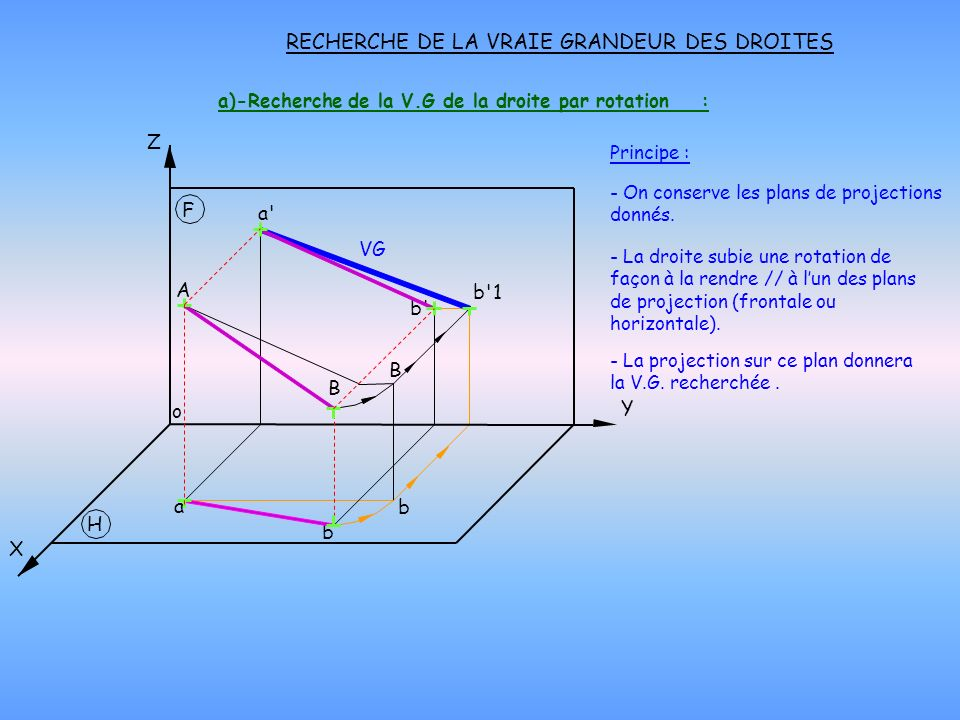 a)-Recherche de la V.G de la droite par rotation :