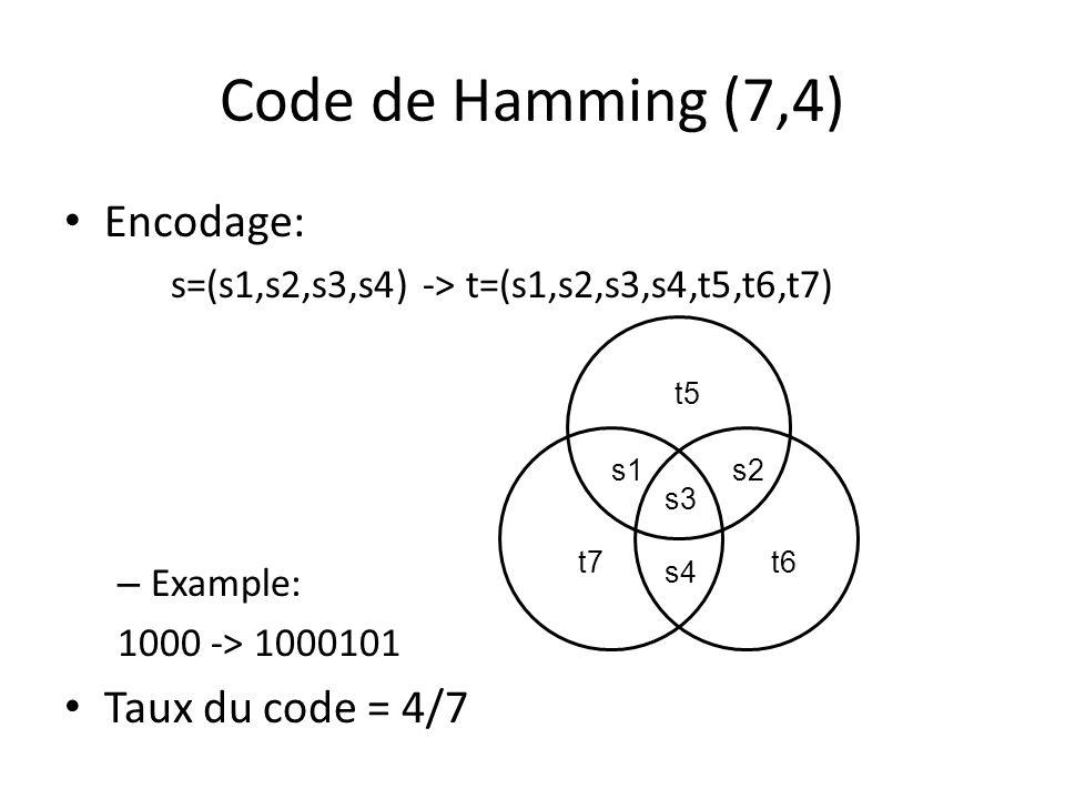 Code de Hamming (7,4) Encodage: Taux du code = 4/7