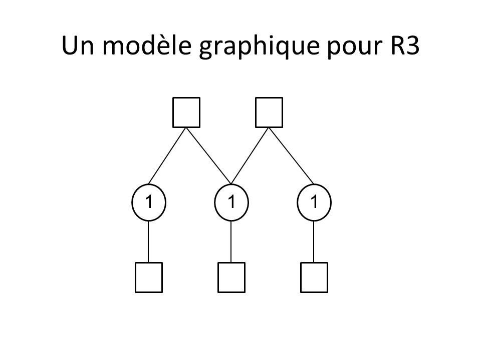 Un modèle graphique pour R3