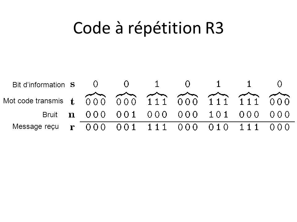 Code à répétition R3 Bit d'information Mot code transmis Bruit