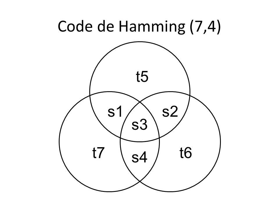 Code de Hamming (7,4) t5 s1 s3 s2 t7 t6 s4