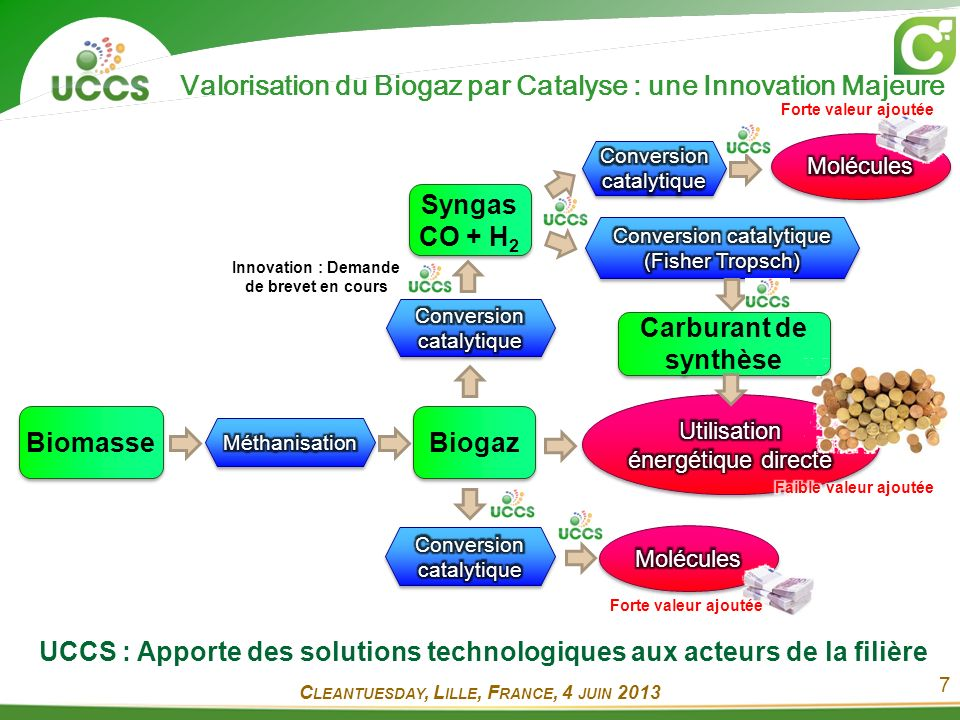 Valorisation du Biogaz par Catalyse : une Innovation Majeure