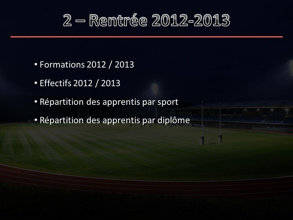 2 – Rentrée 2012-2013 Formations 2012 / 2013 Effectifs 2012 / 2013