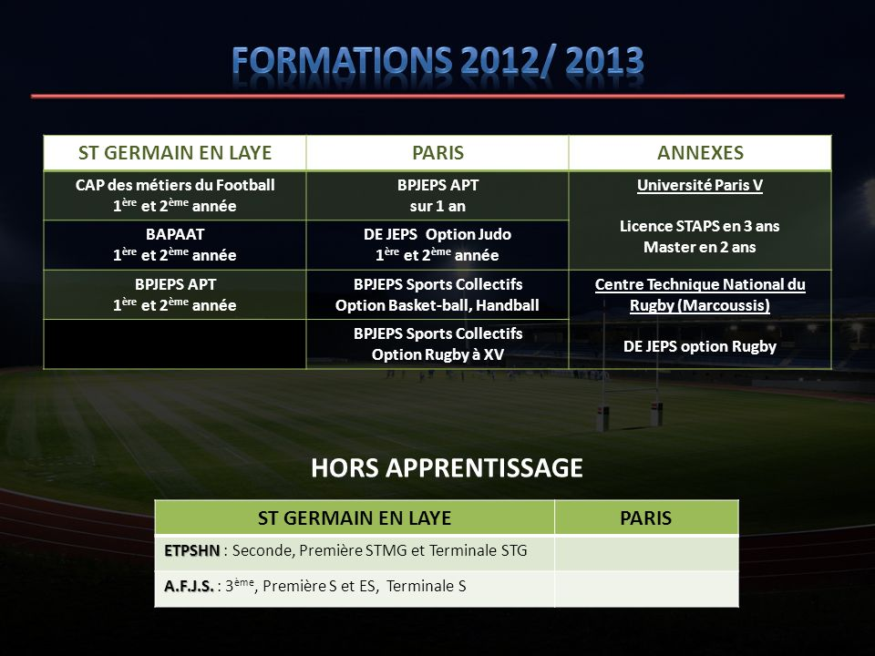 Formations 2012/ 2013 HORS APPRENTISSAGE ST GERMAIN EN LAYE PARIS