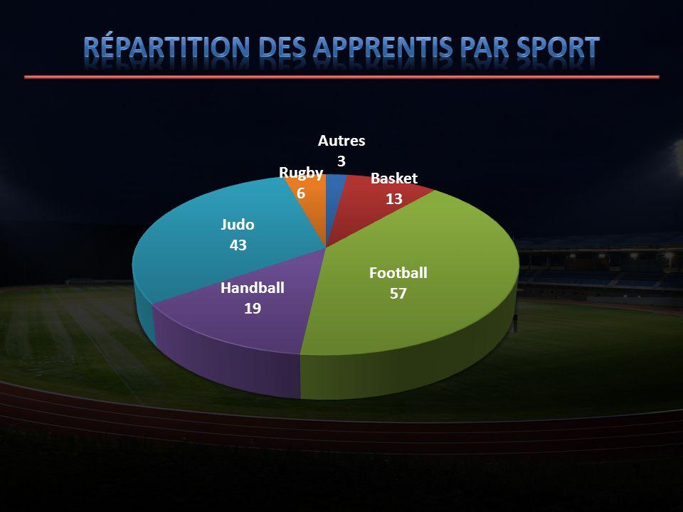 Répartition des apprentis par sport