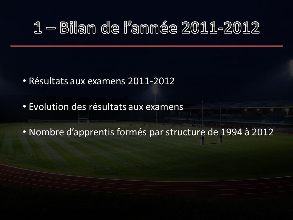 1 – Bilan de l'année 2011-2012 Résultats aux examens 2011-2012