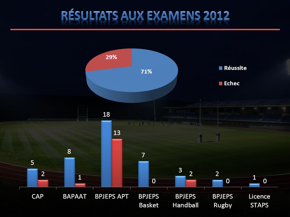 Résultats aux examens 2012