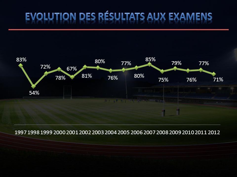 Evolution des résultats aux examens