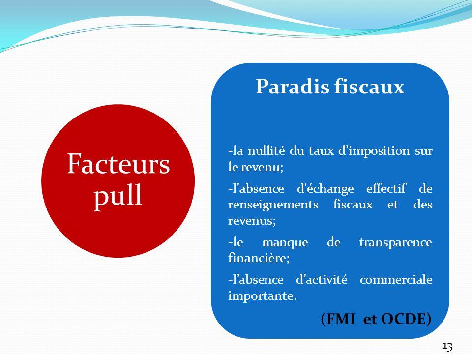 Facteurs pull Paradis fiscaux (FMI et OCDE)