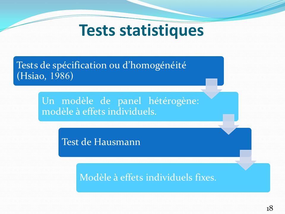 Tests statistiques Tests de spécification ou d'homogénéité (Hsiao, 1986) Un modèle de panel hétérogène: modèle à effets individuels.