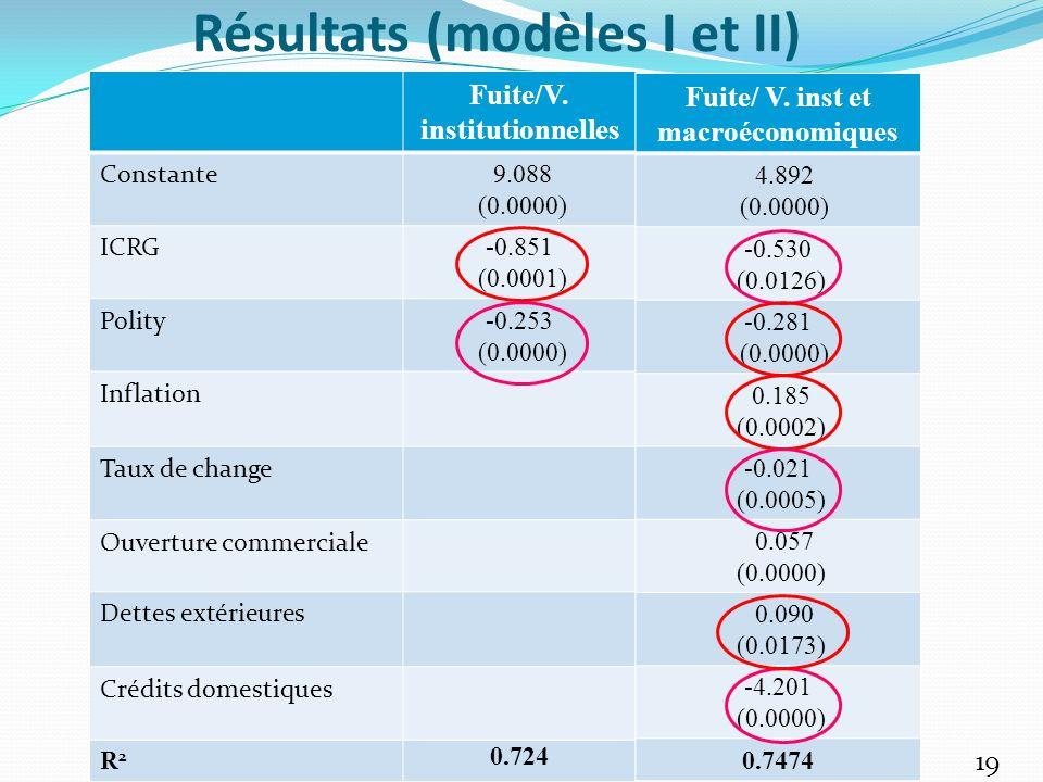 Résultats (modèles I et II)