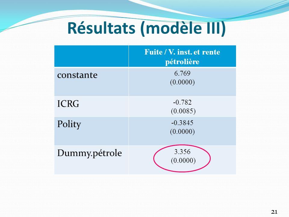 Résultats (modèle III)