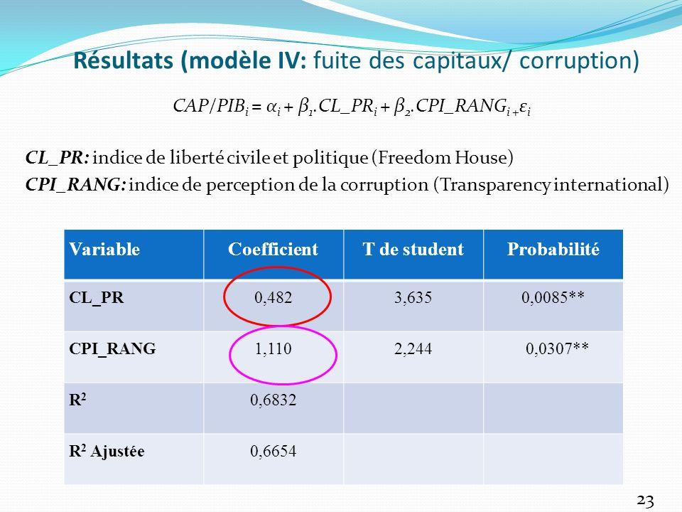 Résultats (modèle IV: fuite des capitaux/ corruption)