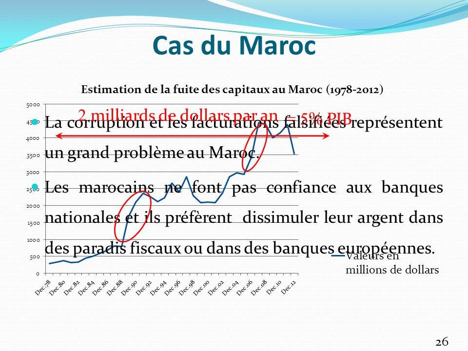 Cas du Maroc La corruption et les facturations falsifiées représentent un grand problème au Maroc.