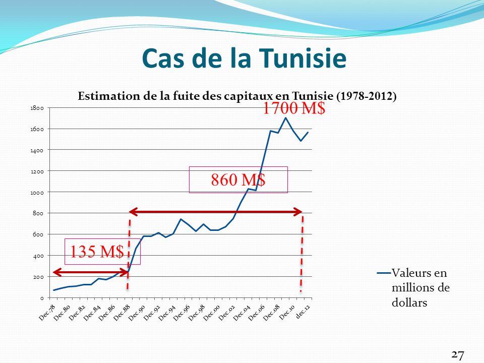 Cas de la Tunisie 1700 M$ 860 M$ 135 M$
