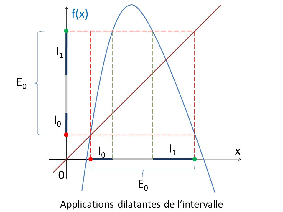 Applications dilatantes de l'intervalle