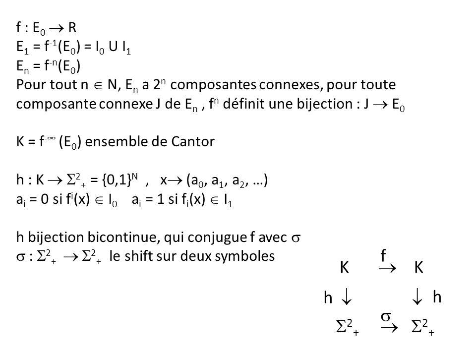 f K  K h   h s S2+  S2+ f : E0  R E1 = f-1(E0) = I0 U I1