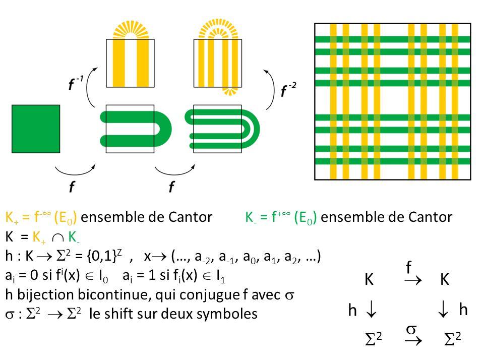 K+ = f-∞ (E0) ensemble de Cantor K- = f+∞ (E0) ensemble de Cantor