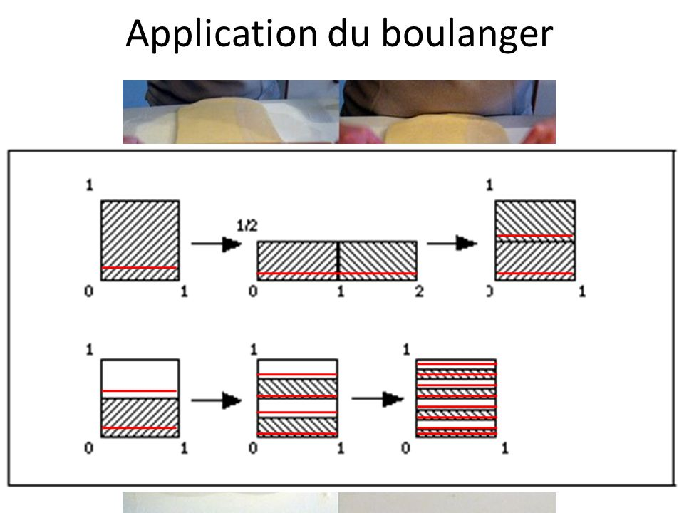 Application du boulanger