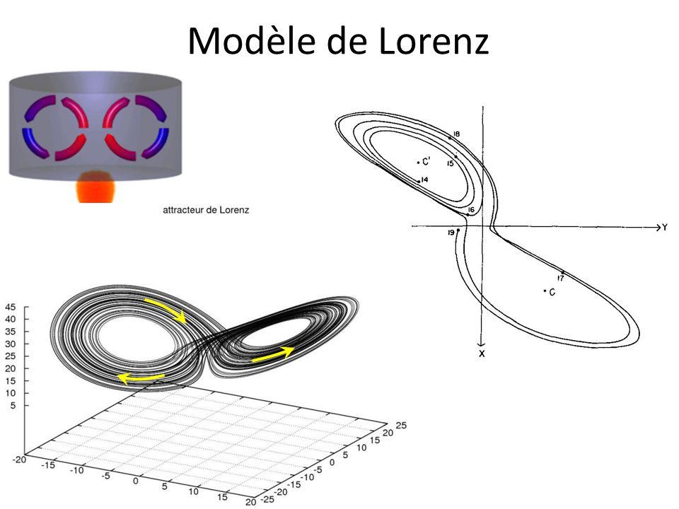 Modèle de Lorenz Convection