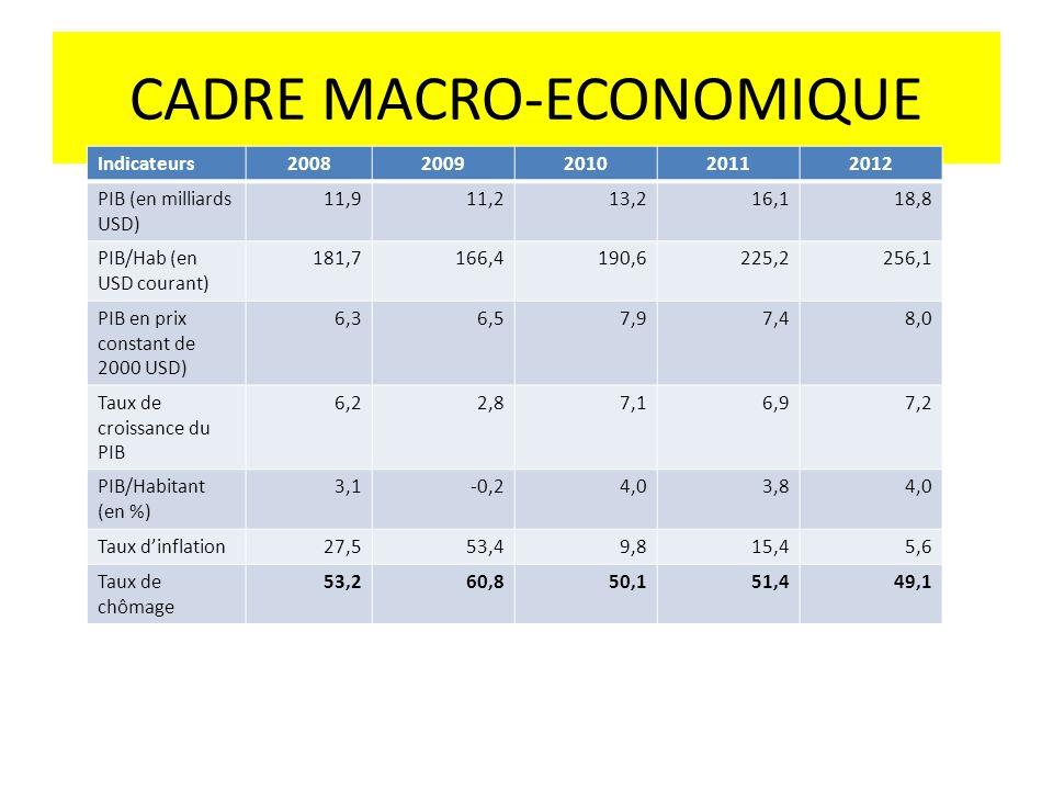 CADRE MACRO-ECONOMIQUE