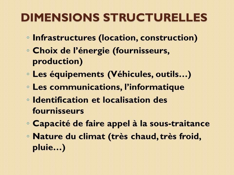 Dimensions structurelles