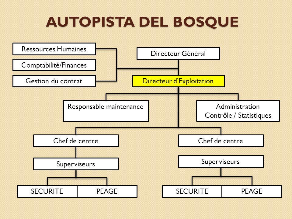 AUTOPISTA DEL BOSQUE Ressources Humaines Directeur Général