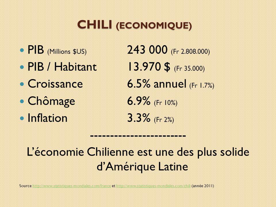 PIB (Millions $US) 243 000 (Fr 2.808.000)