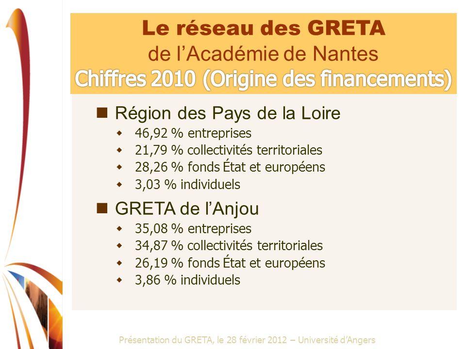de l'Académie de Nantes Chiffres 2010 (Origine des financements)
