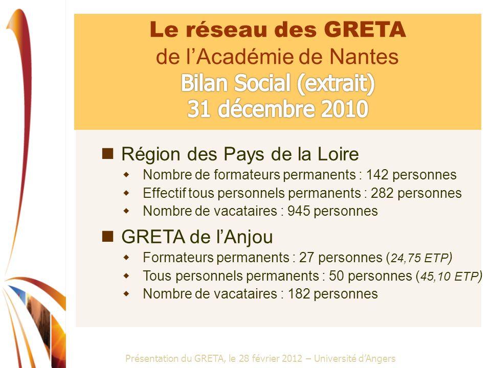 de l'Académie de Nantes Bilan Social (extrait) 31 décembre 2010