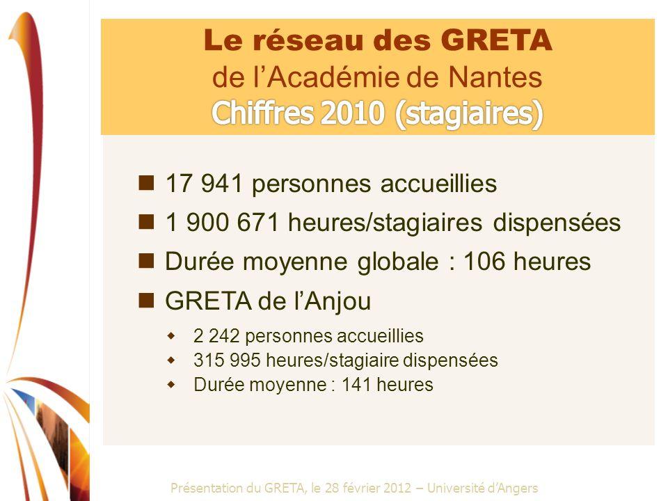 de l'Académie de Nantes Chiffres 2010 (stagiaires)