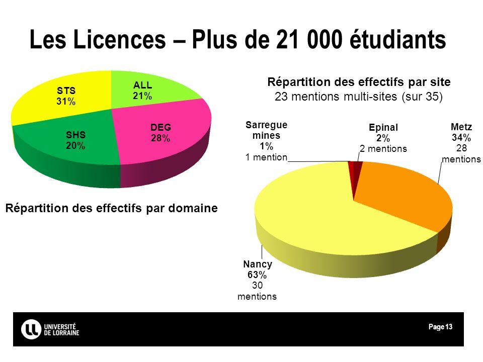 Les Licences – Plus de 21 000 étudiants