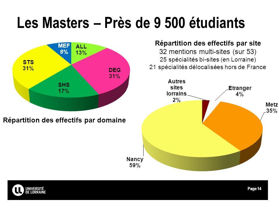Les Masters – Près de 9 500 étudiants